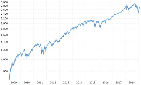 как инвестировать в S&P 500