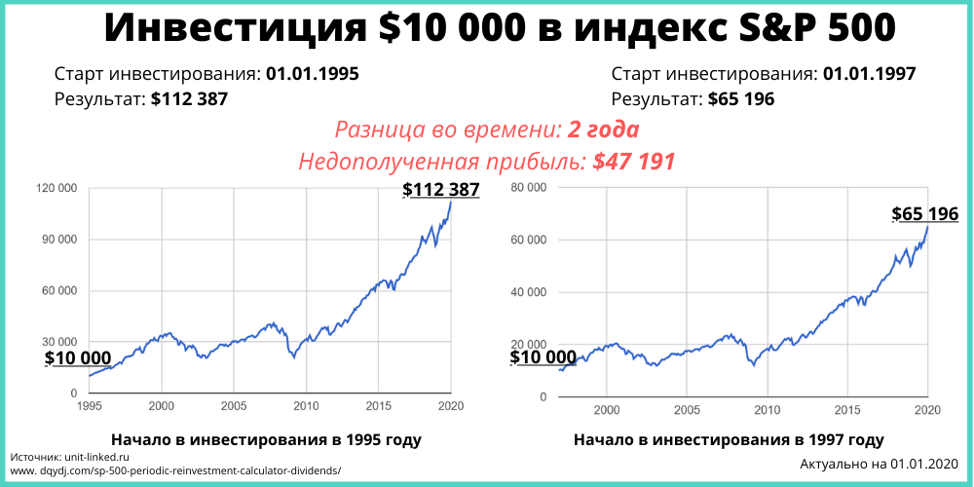 Сколько стоит прокрастинация в инвестициях