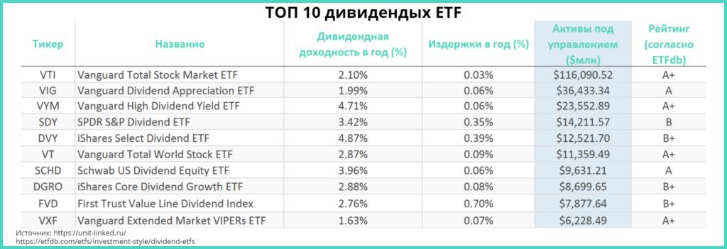 ТОП 10 дивидендных ETF