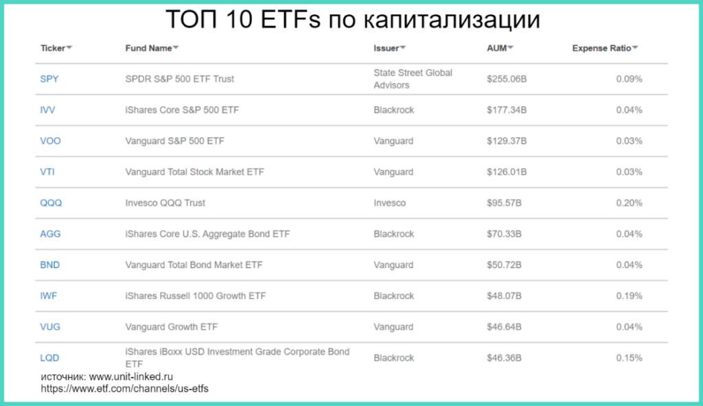 топ 10 etfs как альтернатива банковскому депозиту