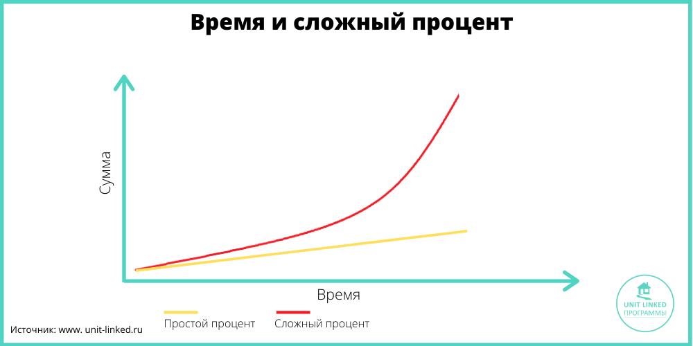 сложный процент vs простой процент
