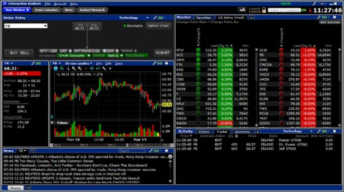 interactive brokers platform